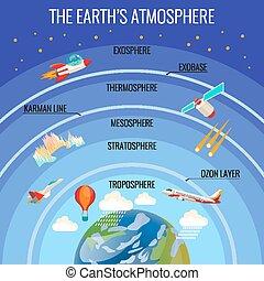 атмосфера, clouds, летающий, различный, состав, земля, транспорт