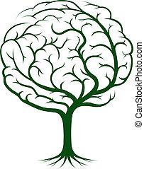 головной мозг, дерево, иллюстрация