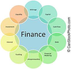 диаграмма, components, финансы, бизнес