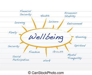 диаграмма, wellbeing
