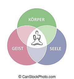 душа, дух, человек, должность, круг, тело, йога, сидящий, лотос
