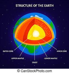 земля, диаграмма, состав