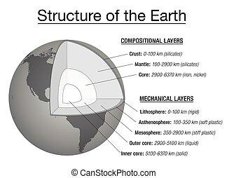 земля, объяснение, диаграмма, состав