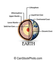 земля, состав