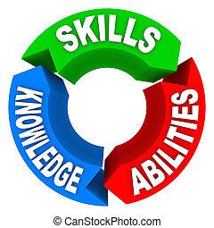 знание, кандидат, навыки, работа, критерии, интервью, способность