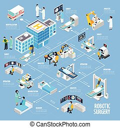 изометрический, хирургия, роботизированный, дизайн, блок-схема