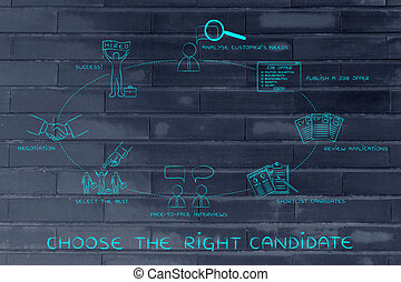 переговоры, короткий список, кандидат, предлагает, работа, правильно