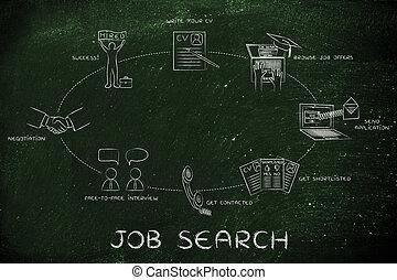 переговоры, поиск, работа, записывать, cv, интервью, подать заявление, hired;
