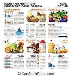 питание, группа, питание, диаграмма, диаграмма, infographic, здоровье