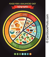 питание, диаграмма, здоровье, infographic, данные