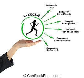 полезность, exercising