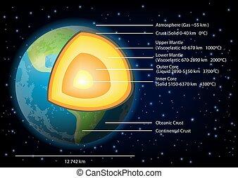 состав, вектор, иллюстрация, диаграмма, земля