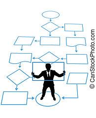 управление, бизнес, обработать, человек, ключ, блок-схема