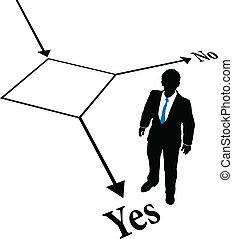 человек, решение, выберите, бизнес, блок-схема