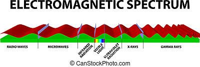 электромагнитный, спектр