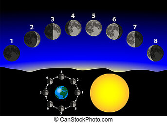 phases, луна